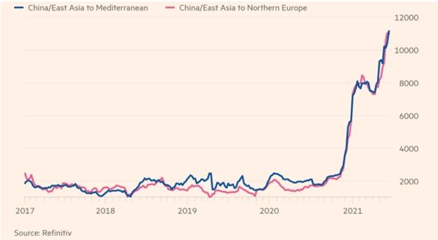 Динамика роста стоимости перевозки контейнеров из Китая