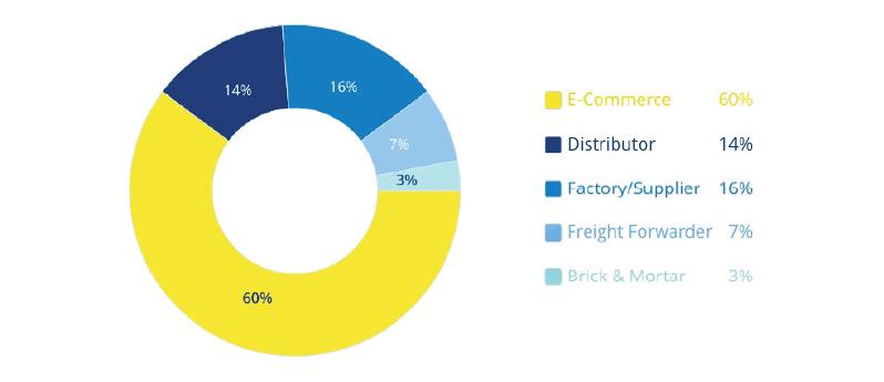 Стоимость фрахта контейнеров